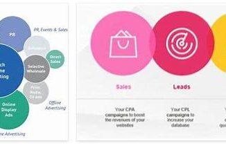 Performance Marketing 2